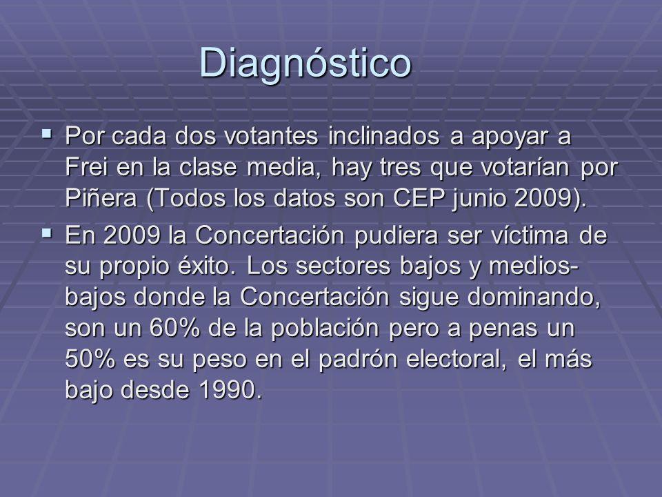 Diagnóstico Por cada dos votantes inclinados a apoyar a Frei en la clase media, hay tres que votarían por Piñera (Todos los datos son CEP junio 2009).