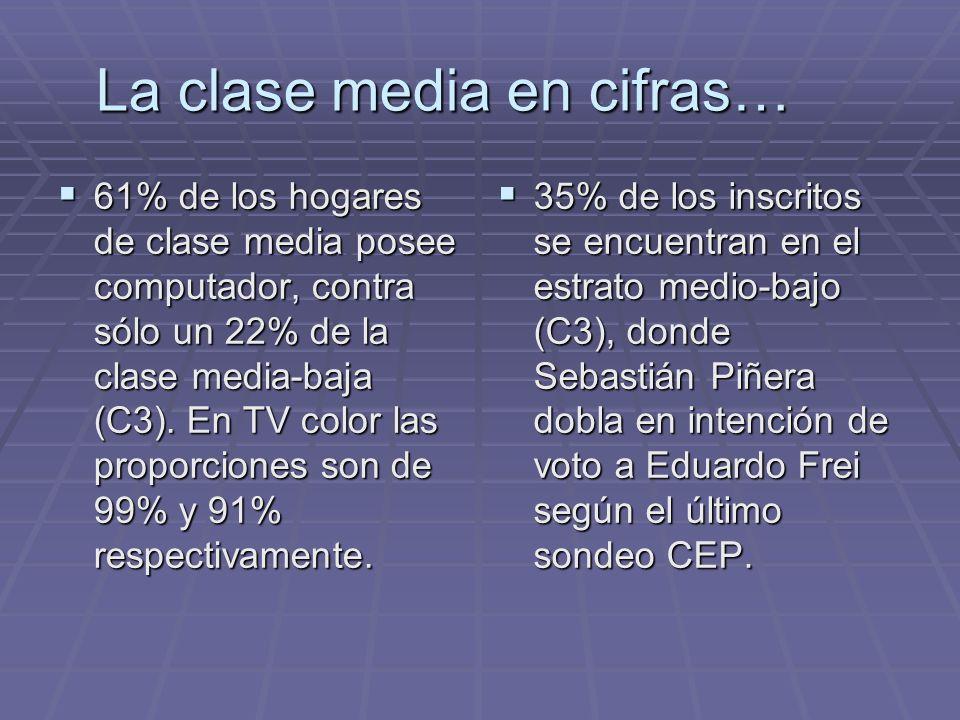 La clase media en cifras… 61% de los hogares de clase media posee computador, contra sólo un 22% de la clase media-baja (C3).