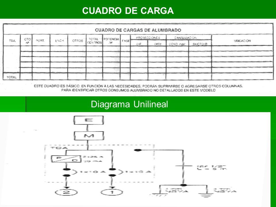 Diagrama Unilineal CUADRO DE CARGA