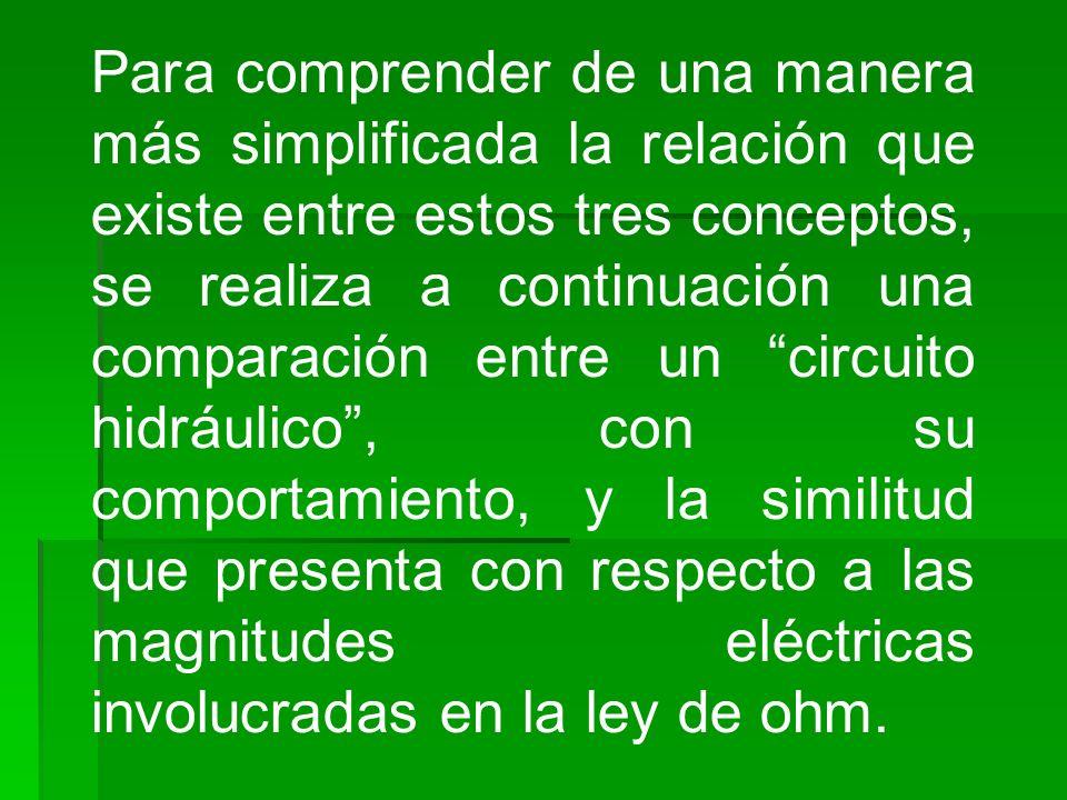 Para comprender de una manera más simplificada la relación que existe entre estos tres conceptos, se realiza a continuación una comparación entre un c