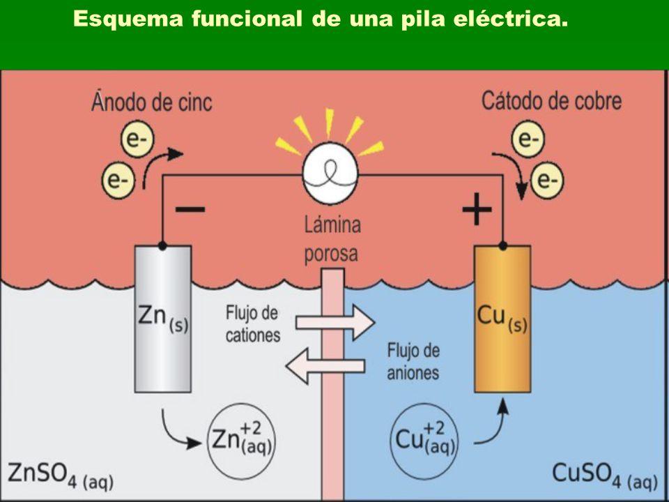 Esquema funcional de una pila eléctrica.
