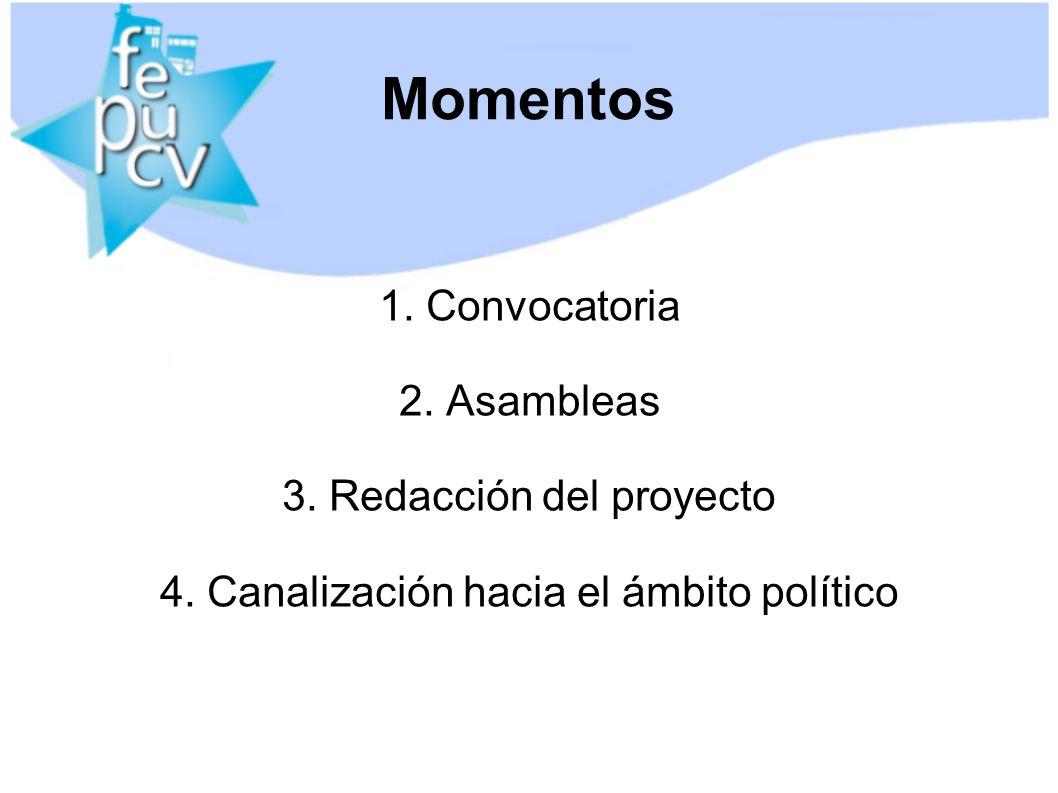 Momentos 1.Convocatoria 2. Asambleas 3. Redacción del proyecto 4.