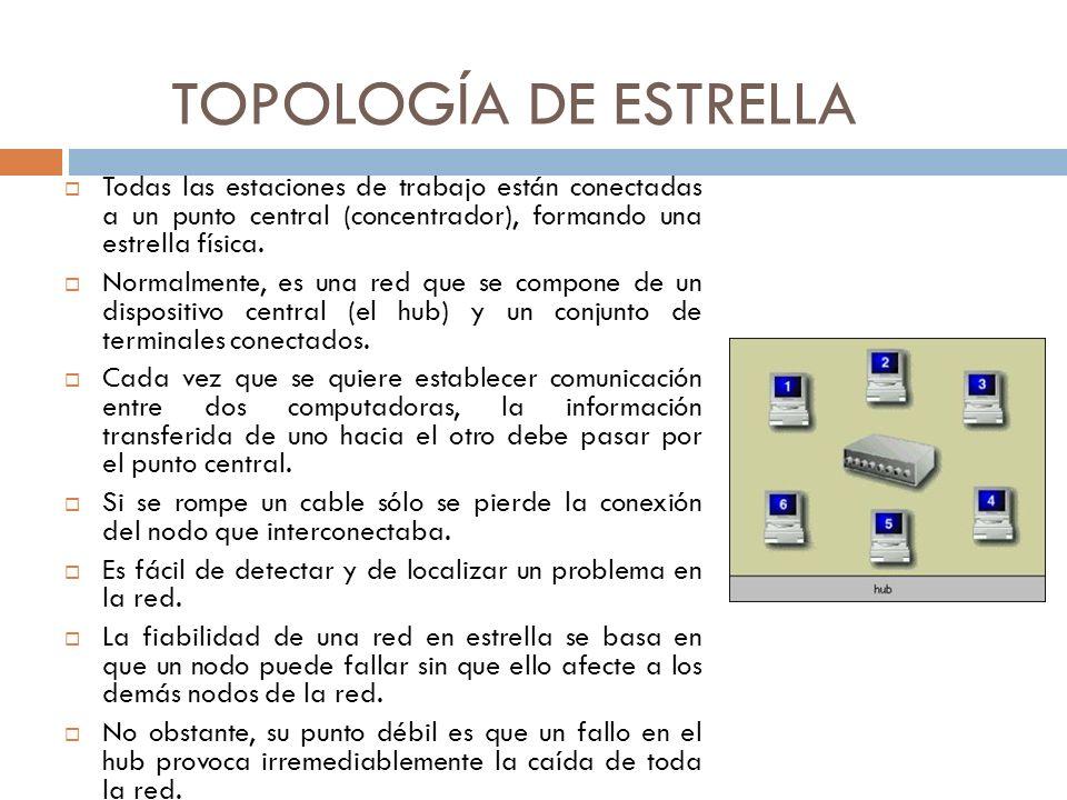 TOPOLOGÍA DE ESTRELLA Todas las estaciones de trabajo están conectadas a un punto central (concentrador), formando una estrella física. Normalmente, e