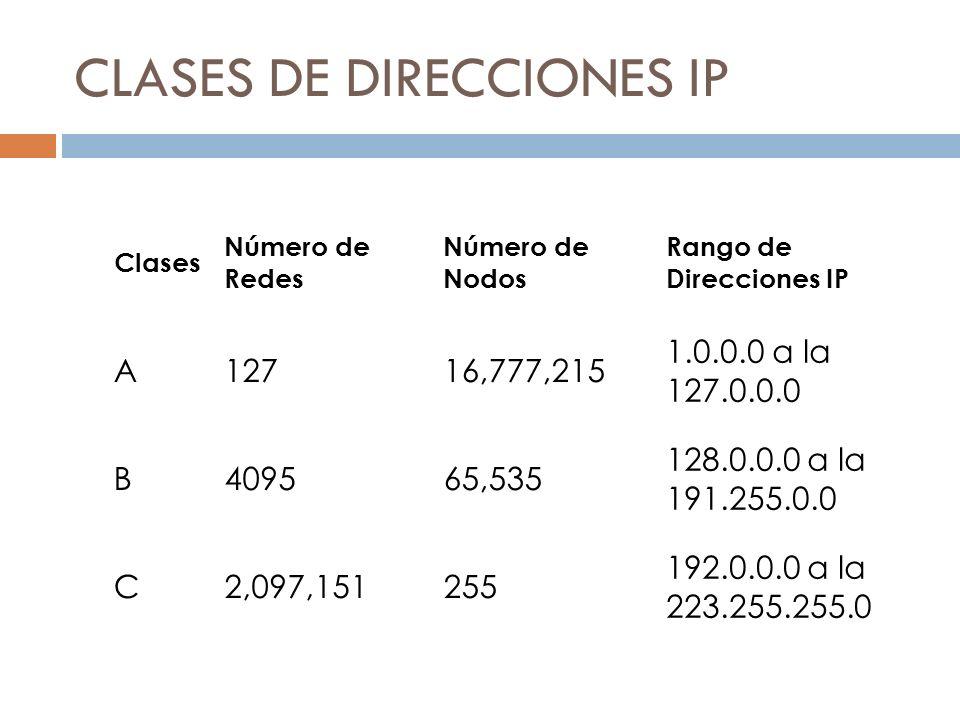 CLASES DE DIRECCIONES IP Clases Número de Redes Número de Nodos Rango de Direcciones IP A12716,777,215 1.0.0.0 a la 127.0.0.0 B409565,535 128.0.0.0 a