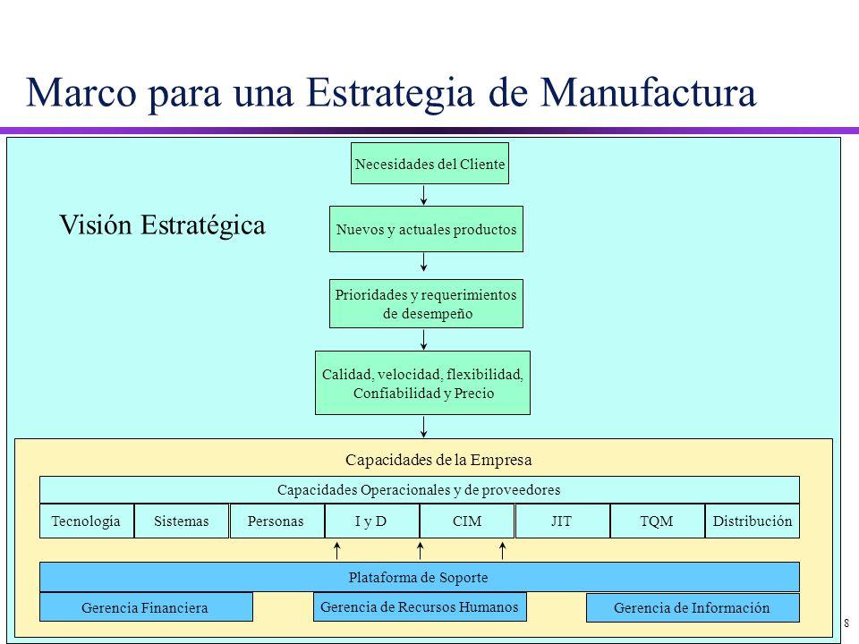 8 Marco para una Estrategia de Manufactura Necesidades del Cliente Nuevos y actuales productos Prioridades y requerimientos de desempeño Calidad, velo