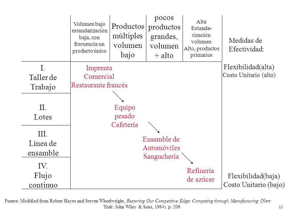 IV. Flujo continuo III. Línea de ensamble II. Lotes I. Taller de Trabajo Volumen bajo estandarización baja, con frecuencia un producto único Productos