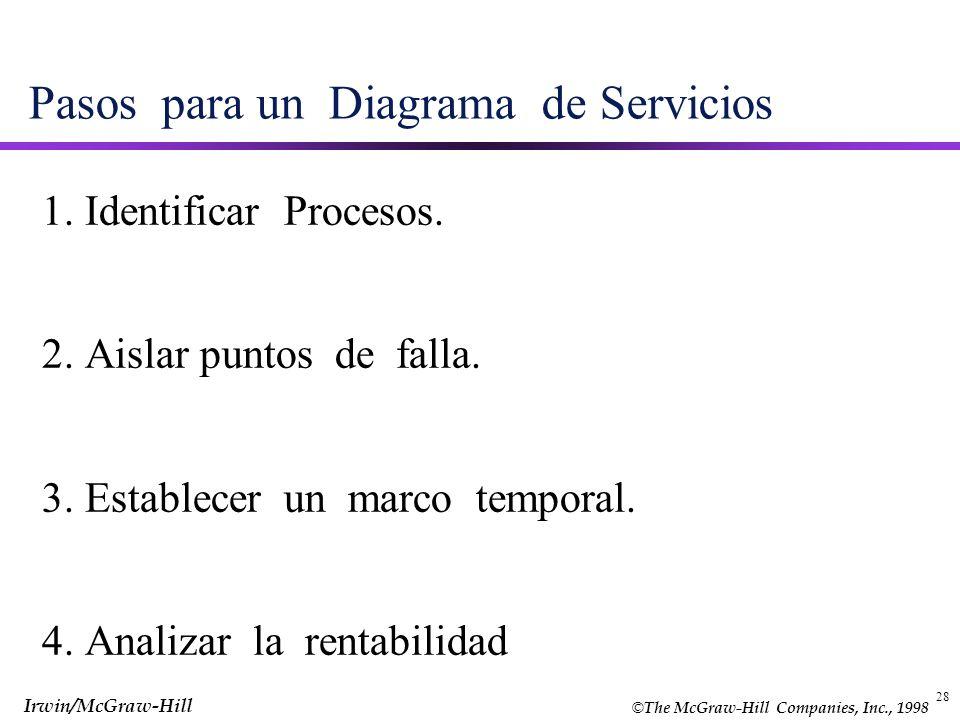 © The McGraw-Hill Companies, Inc., 1998 Irwin/McGraw-Hill 28 Pasos para un Diagrama de Servicios 1. Identificar Procesos. 2. Aislar puntos de falla. 3
