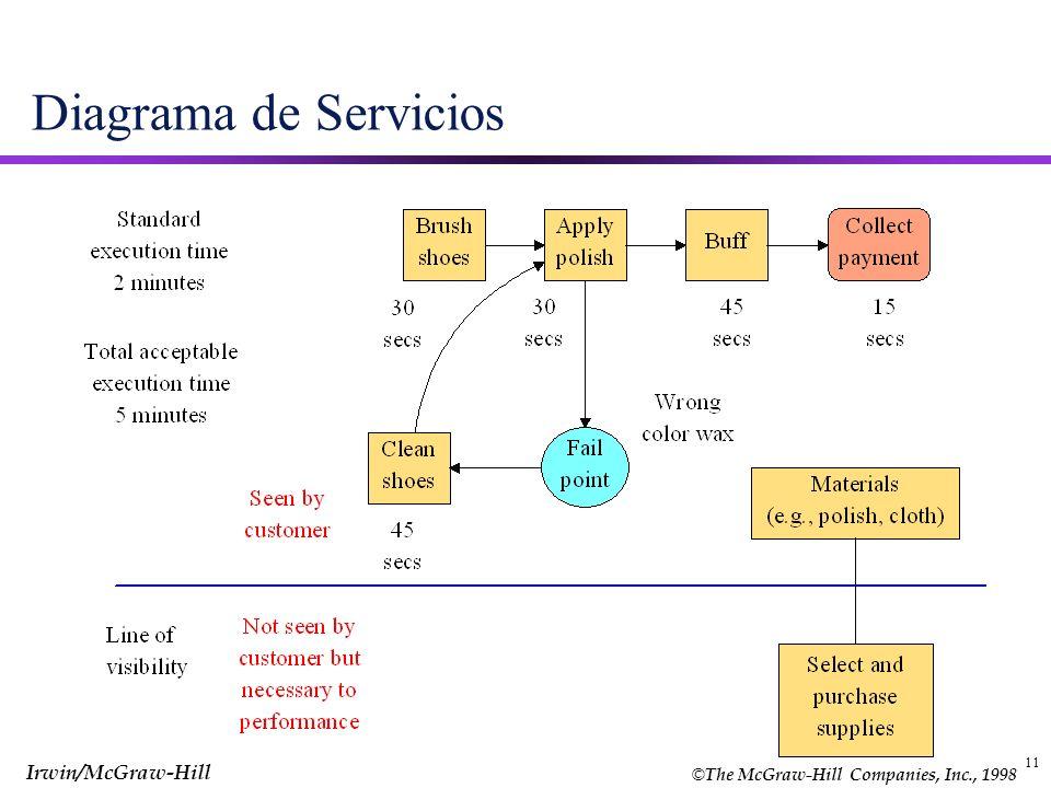 © The McGraw-Hill Companies, Inc., 1998 Irwin/McGraw-Hill 11 Diagrama de Servicios