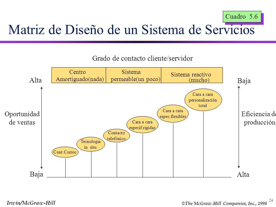 © The McGraw-Hill Companies, Inc., 1998 Irwin/McGraw-Hill 24 Matriz de Diseño de un Sistema de Servicios Cuadro 5.6 Cont.Correo Cara a cara espec.flex
