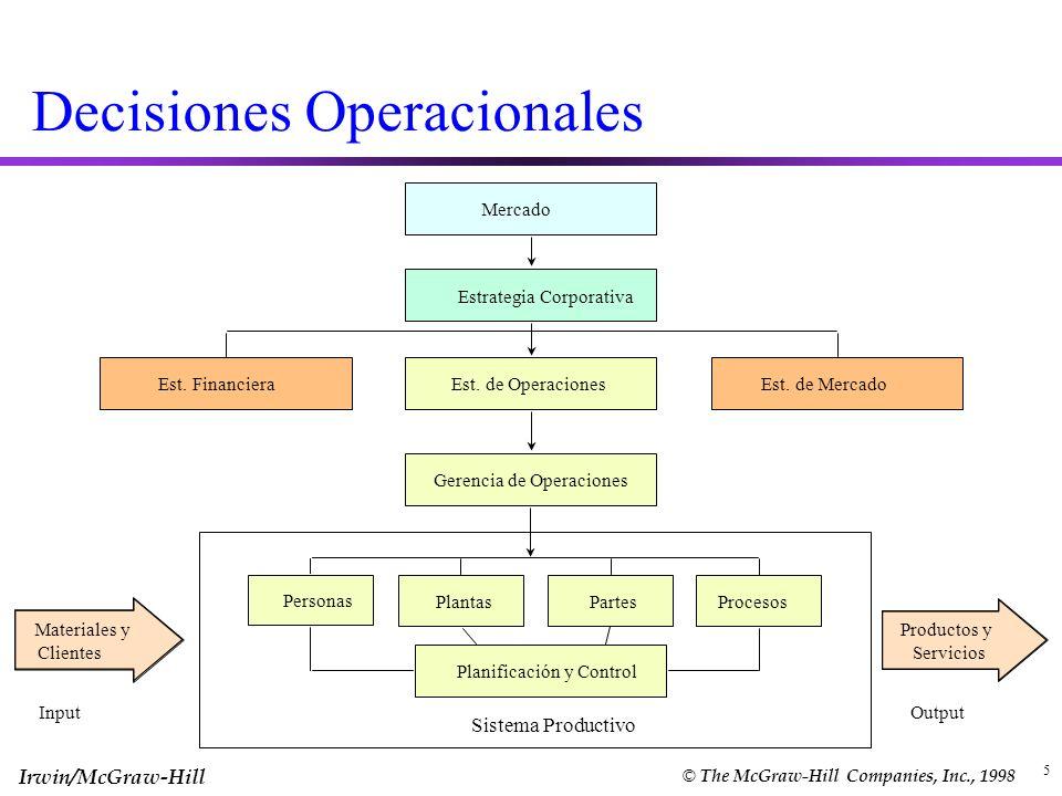 Irwin/McGraw-Hill © The McGraw-Hill Companies, Inc., 1998 5 Decisiones Operacionales Mercado Estrategia Corporativa Est. de Operaciones Gerencia de Op