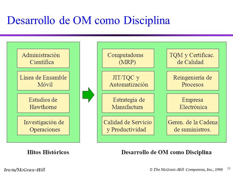 Irwin/McGraw-Hill © The McGraw-Hill Companies, Inc., 1998 13 Desarrollo de OM como Disciplina Administración Científica Línea de Ensamble Móvil Estudi