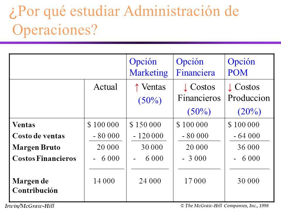 Irwin/McGraw-Hill © The McGraw-Hill Companies, Inc., 1998 ¿ Por qué estudiar Administración de Operaciones? Opción Marketing Opción Financiera Opción