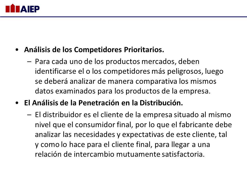 Análisis de los Competidores Prioritarios. –Para cada uno de los productos mercados, deben identificarse el o los competidores más peligrosos, luego s