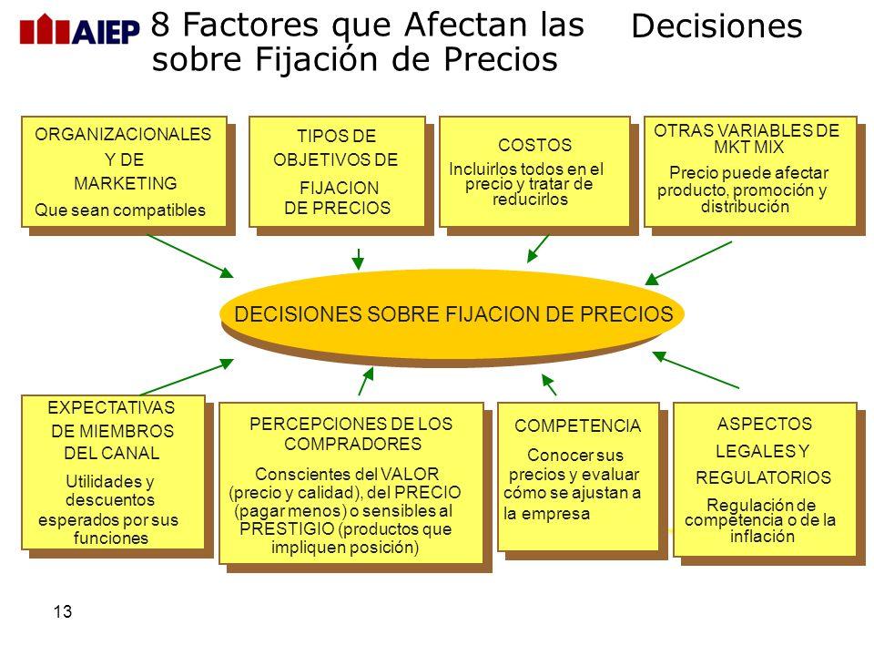 12 FLUJO DE CAJA:niveles de precios que estimulen ventas rápidas PARTICIPACION DE MERCADO: niveles de precio que o nivelen ventas en relación con los