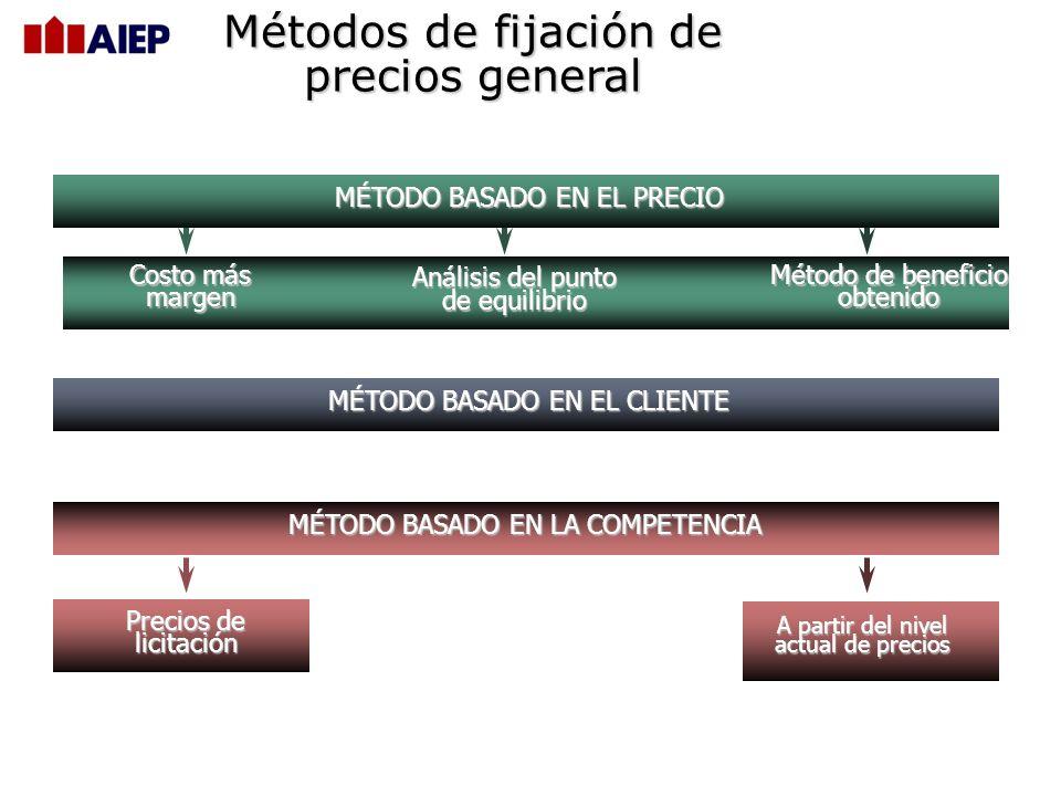 Factores Externos que afectan el precio TIPOS DE MERCADOS Monopolio puro Competición pura Competición monopolística Competición oligopolística RELACIÓ