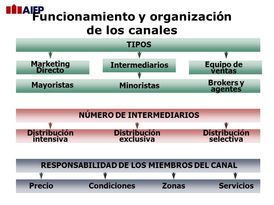 SISTEMAS VERTICALES DE DISTRIBUCIÓN CorporativoContractualAdministrado INNOVACIONES EN LOS CANALES Sistemas horizontales de distribución Sistemas de d