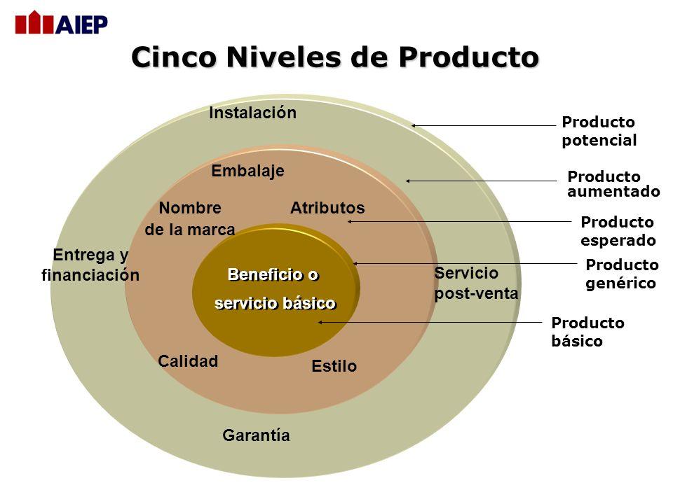 2 Definiciones Importantes Producto : Se considera como un Bien, un Servicio o una Idea. Un Bien : Es una entidad física que se puede tocar. Un Servic