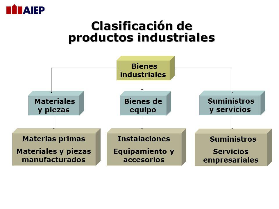 Clasificación de productos industriales Materias primas Materiales y piezas manufacturados Instalaciones Equipamiento y accesorios Suministros Servicios empresariales Materiales y piezas Bienes de equipo Suministros y servicios Bienes industriales