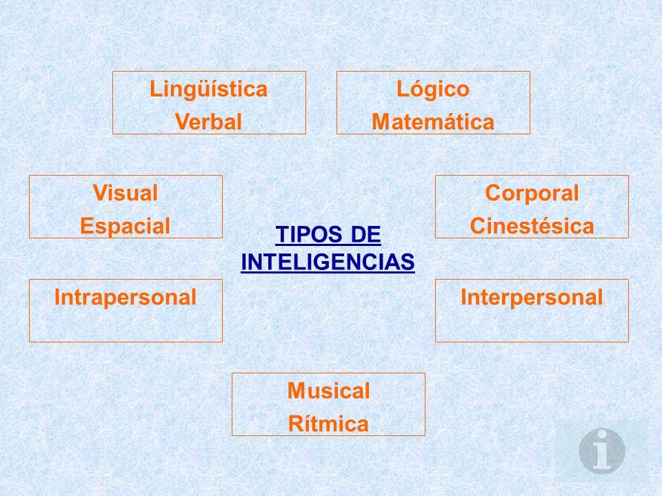 TIPOS DE INTELIGENCIAS Lingüística Verbal Lógico Matemática Corporal Cinestésica Visual Espacial InterpersonalIntrapersonal Musical Rítmica