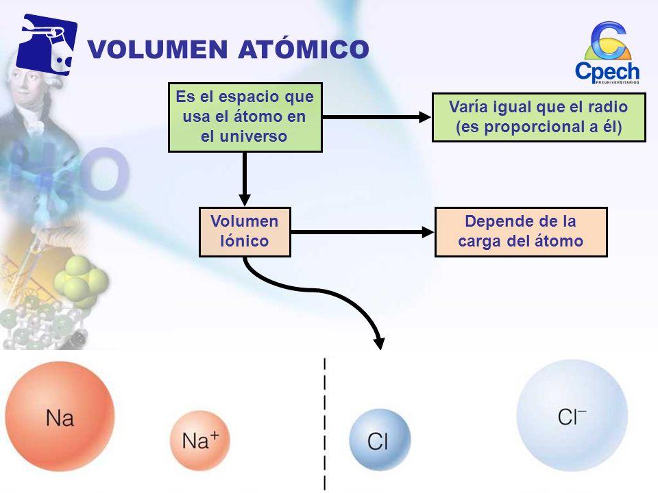 VOLUMEN ATÓMICO Es el espacio que usa el átomo en el universo Depende de la carga del átomo Varía igual que el radio (es proporcional a él) Volumen Ió