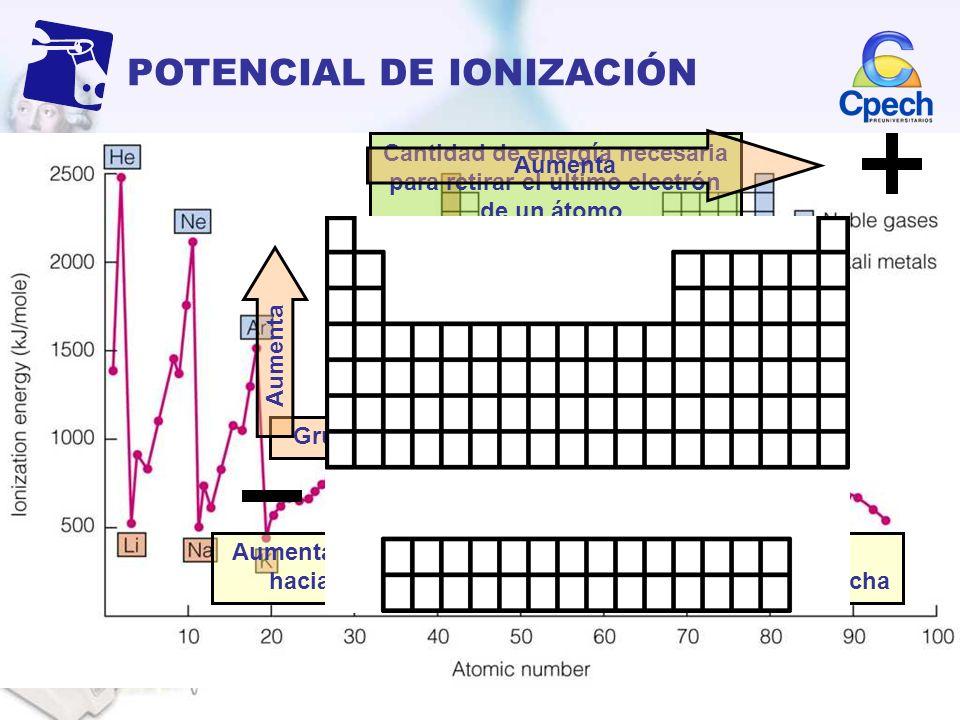 Cantidad de energía necesaria para retirar el último electrón de un átomo. POTENCIAL DE IONIZACIÓN Aumenta de abajo hacia arriba En la tabla varía de