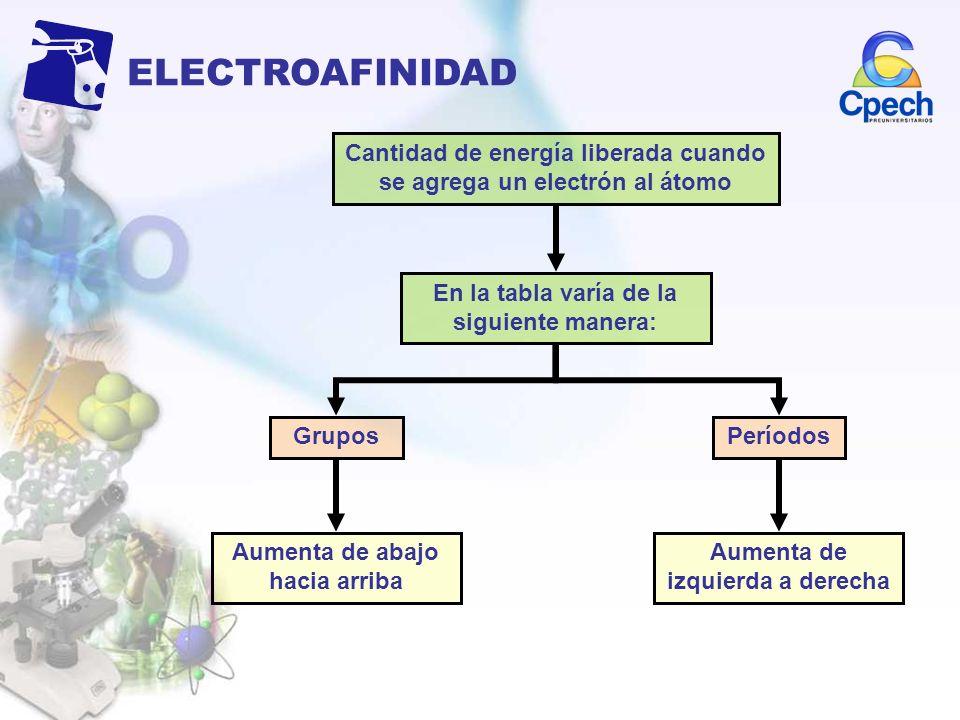 Cantidad de energía liberada cuando se agrega un electrón al átomo Aumenta de abajo hacia arriba En la tabla varía de la siguiente manera: GruposPerío