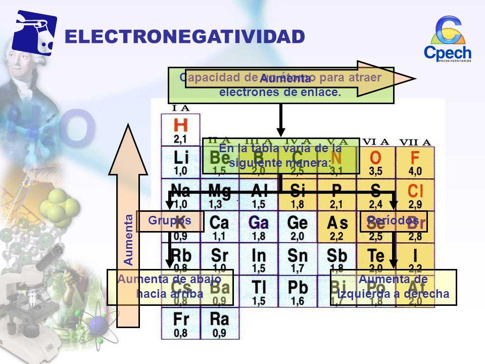 ELECTRONEGATIVIDAD Capacidad de un átomo para atraer electrones de enlace. Aumenta de abajo hacia arriba En la tabla varía de la siguiente manera: Gru
