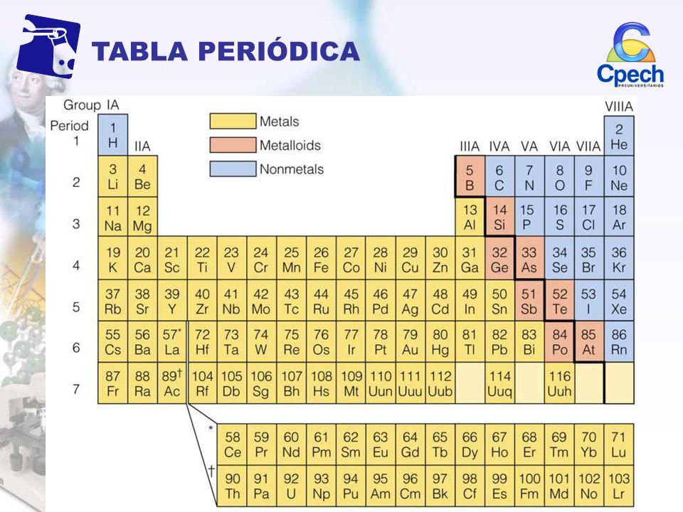 TABLA PERIÓDICA Propuesta por D. Mendeleev en 1869. Busca ordenar a los elementos en base a sus distintas propiedades La tabla se organiza en períodos