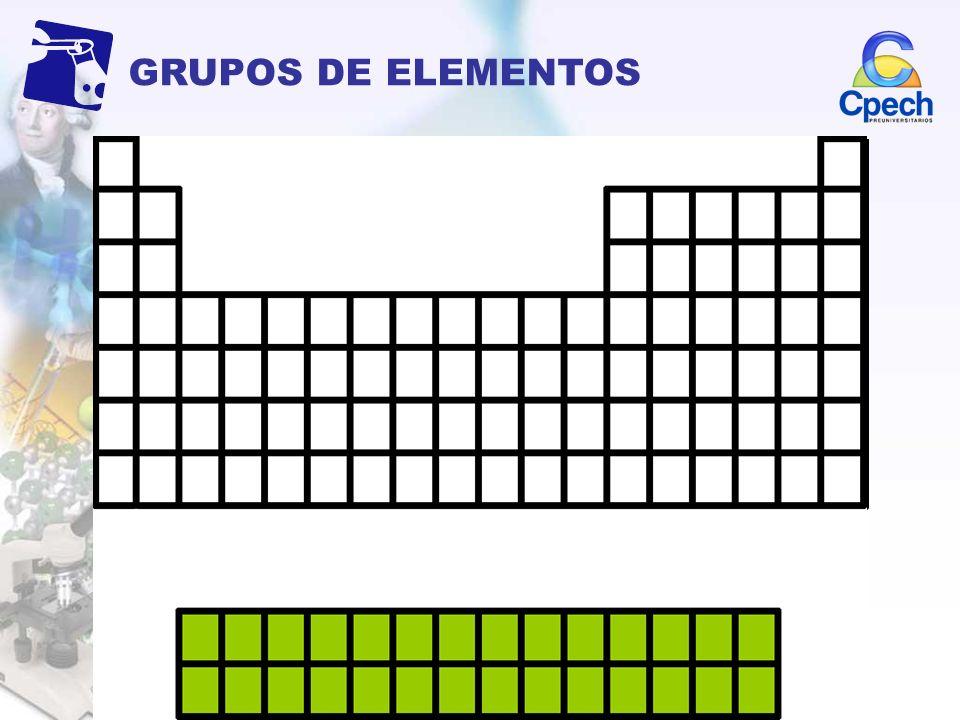 GRUPOS DE ELEMENTOS Los elementos reciben el último electrón en orbitales tipo s o p Representativos Los elementos se agrupan en función del orbital q
