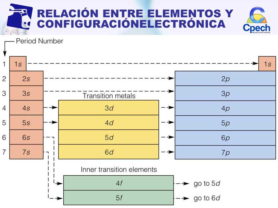 RELACIÓN ENTRE ELEMENTOS Y CONFIGURACIÓNELECTRÓNICA