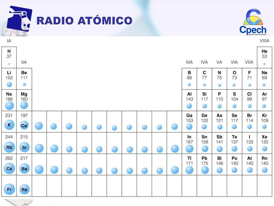 RADIO ATÓMICO Es la distancia entre el núcleo y el último electrón del átomo. Aumenta de arriba hacia abajo En la tabla varía de la siguiente manera: