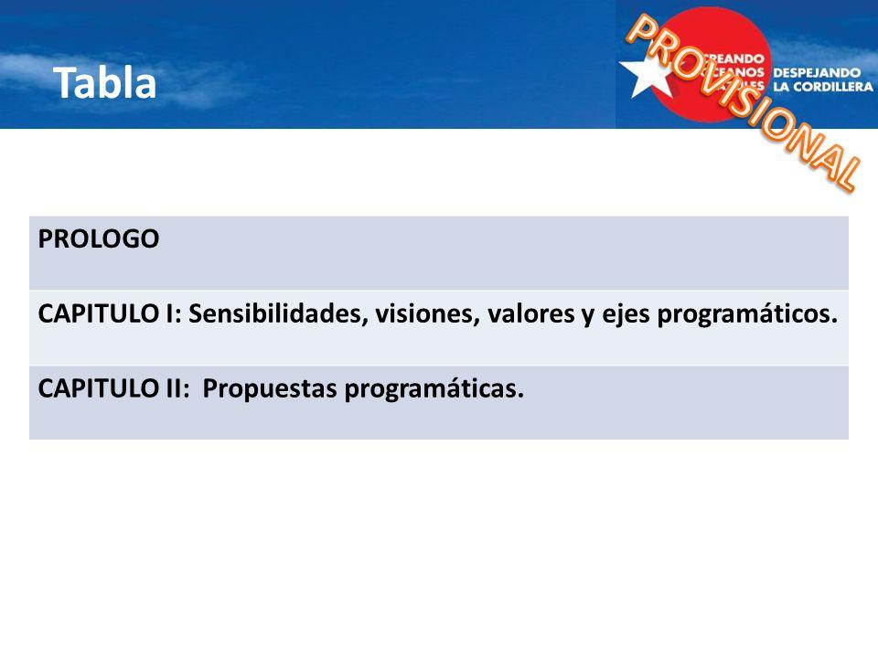 Tabla PROLOGO CAPITULO I: Sensibilidades, visiones, valores y ejes programáticos. CAPITULO II: Propuestas programáticas.
