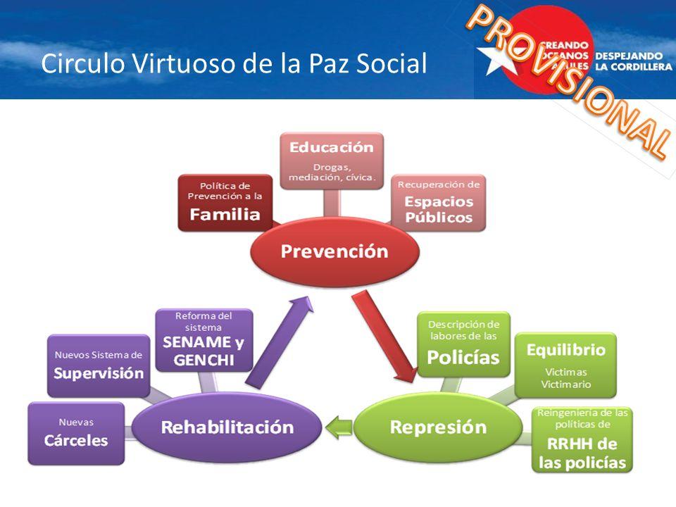 Circulo Virtuoso de la Paz Social