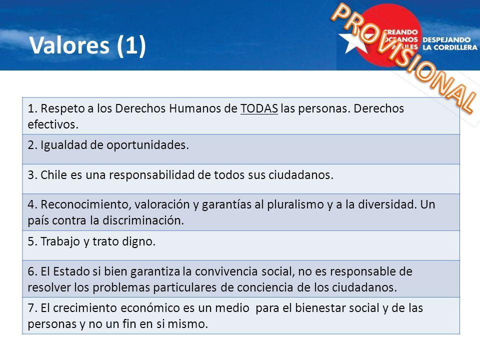 Valores (1) 1. Respeto a los Derechos Humanos de TODAS las personas. Derechos efectivos. 2. Igualdad de oportunidades. 3. Chile es una responsabilidad