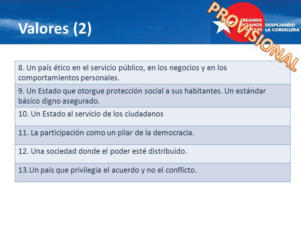 Valores (2) 8. Un país ético en el servicio público, en los negocios y en los comportamientos personales. 9. Un Estado que otorgue protección social a