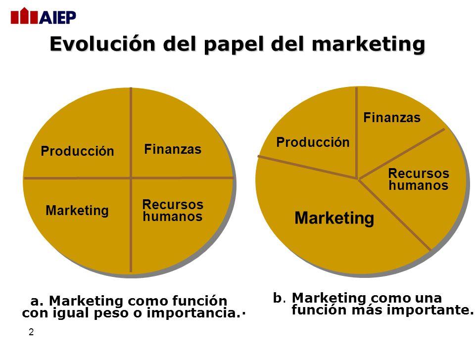 2 Evolución del papel del marketing a. Marketing como función con igual peso o importancia. Finanzas Producción Marketing Recursos humanos b. Marketin