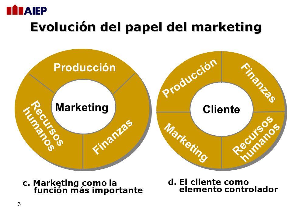 3 c. Marketing como la función más importante Marketing Finanzas Recursos humanos Producción d. El cliente como elemento controlador Cliente Recursos