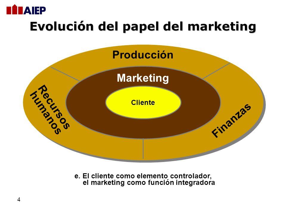 4 e. El cliente como elemento controlador, el marketing como función integradora Cliente Marketing Producción Recursos humanos Finanzas Evolución del