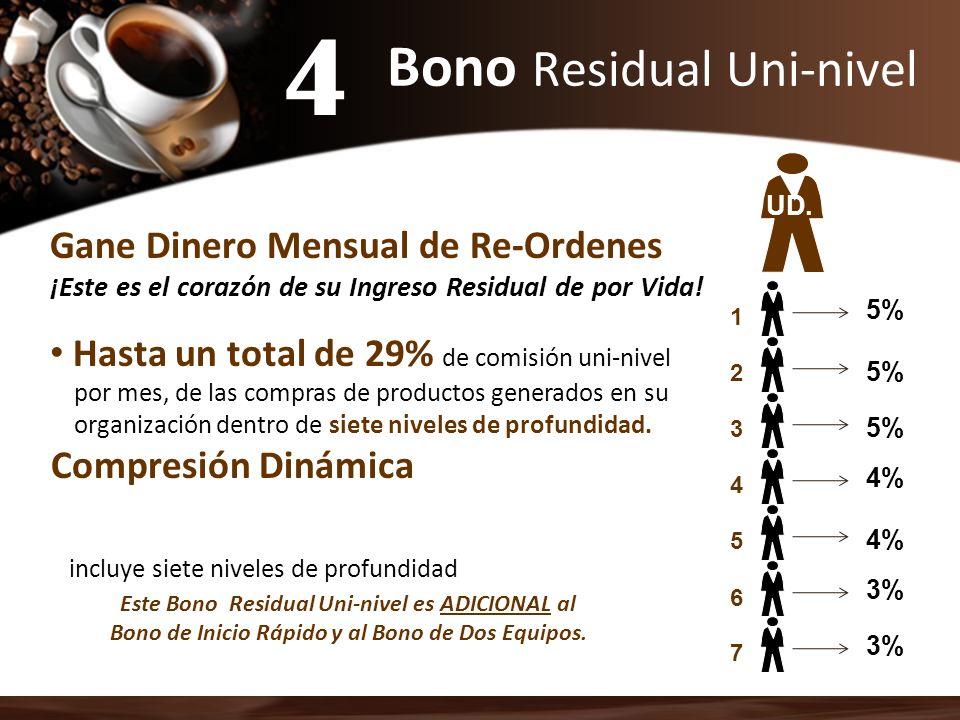Bono Residual Uni-nivel Gane Dinero Mensual de Re-Ordenes ¡Este es el corazón de su Ingreso Residual de por Vida! Hasta un total de 29% de comisión un