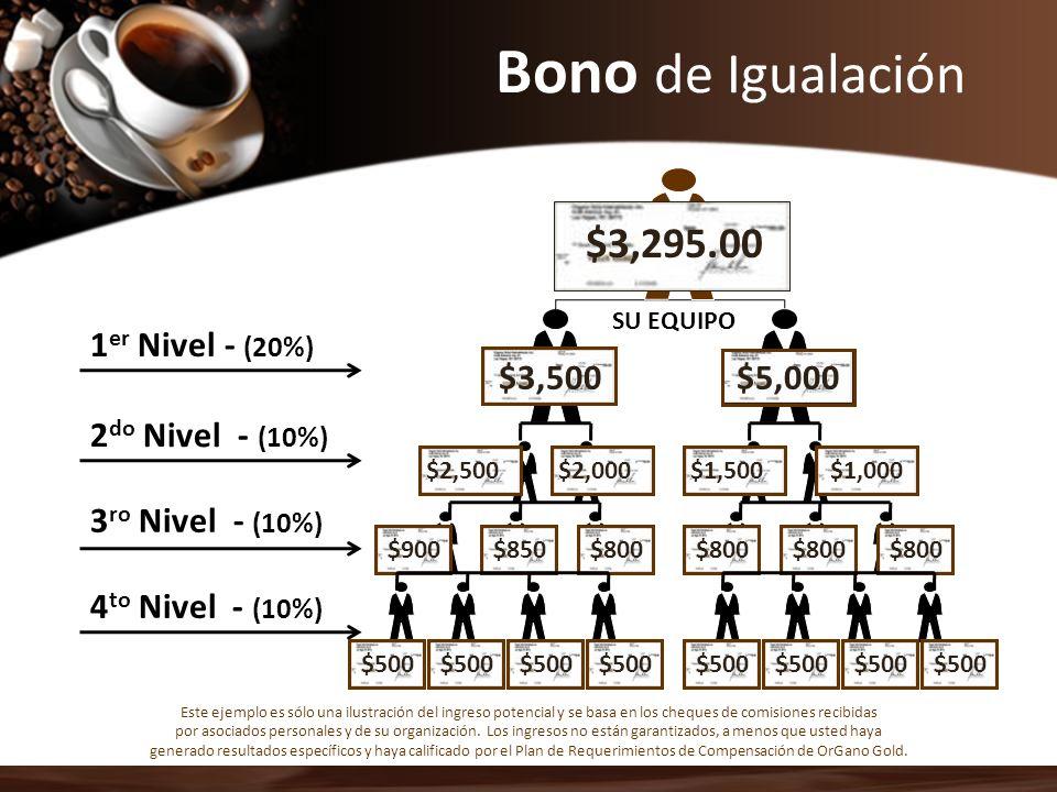 SU EQUIPO YOU $700 $5,000 1 er Nivel - (20%) 2 do Nivel - (10%) 3 ro Nivel - (10%) $3,500 $700.00 $2,000$1,500 $900$850$800 $1,000 $1,700.00 $250 $1,9