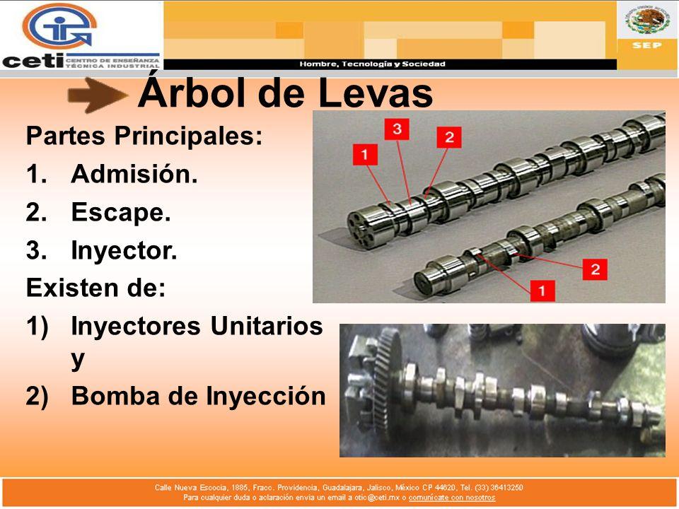 Árbol de Levas Partes Principales: 1.Admisión. 2.Escape. 3.Inyector. Existen de: 1)Inyectores Unitarios y 2)Bomba de Inyección