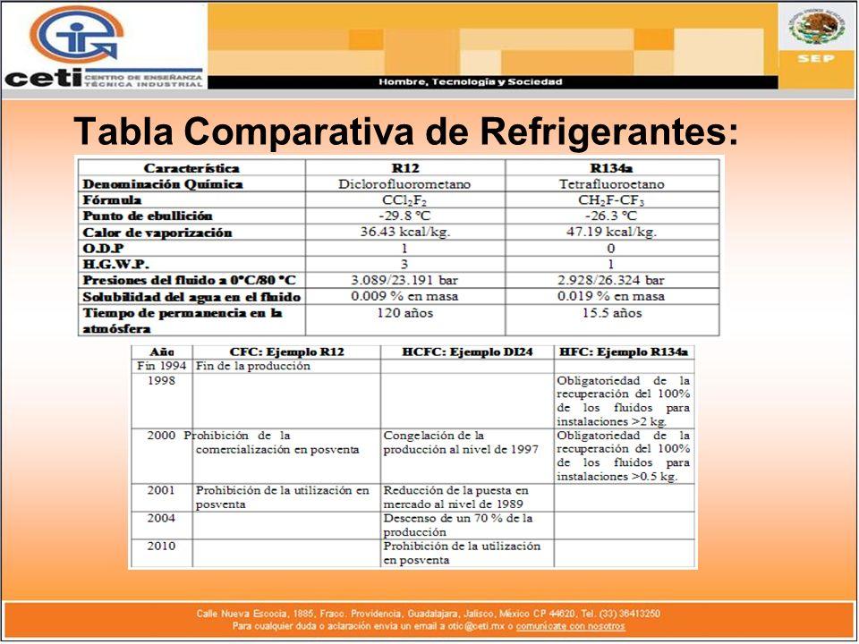 Tabla Comparativa de Refrigerantes: