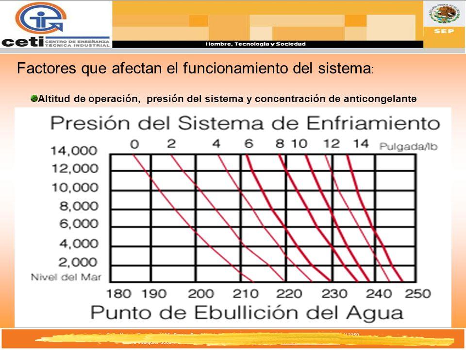 Factores que afectan el funcionamiento del sistema : Altitud de operación, presión del sistema y concentración de anticongelante