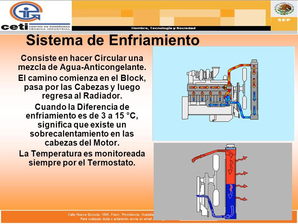 Sistema de Enfriamiento Consiste en hacer Circular una mezcla de Agua-Anticongelante. El camino comienza en el Block, pasa por las Cabezas y luego reg