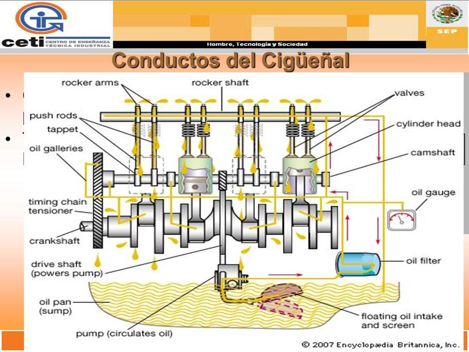 Conductos del Cigüeñal Conductos de Aceite perforados del Cigüeñal. Transmite el aceite de Bancada hacia la Biela