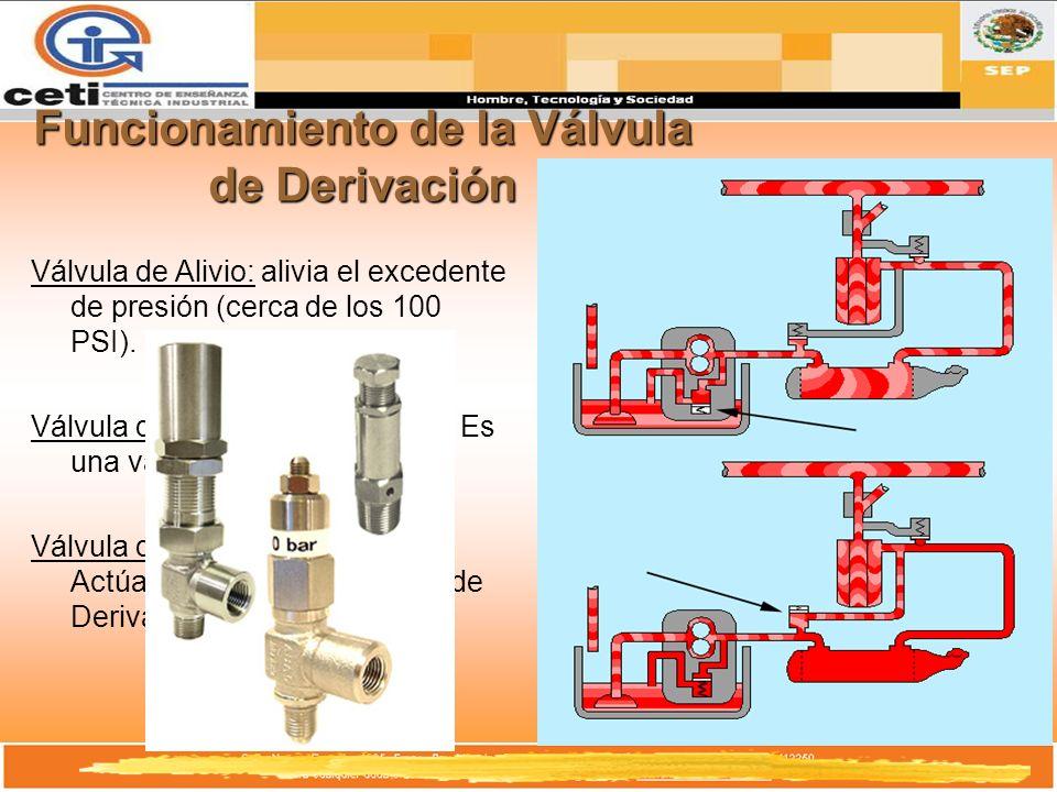 Funcionamiento de la Válvula de Derivación Válvula de Alivio: alivia el excedente de presión (cerca de los 100 PSI). Válvula de Derivación de Aceite: