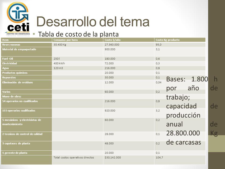Desarrollo del tema Costos de la planta Obras civiles Preparación para el terreno150.000 Excavación para cimentación95.000 Cimientos140.000 Solera de hormigón160.000 Estructura30.000 Pisos, acabados100.000 Edificaciones1.350.000 Corrales (ganado)350.000 Maquinaria e instalaciones eléctricas Equipamientos, costos FOB930.000 Instalación de equipos50.000 Instalación de tuberías80.000 Energía eléctrica, instalación eléctrica y controles35.000 Dirección y control de proyecto Planos de equipos procesadores10.000 Planos de elementos mecanicos (tuberías, estructurales) y eléctricos (energía, control) y especificaciones 60.000 Servicios de puesta en marcha y adiestramientos de operarios20.000 Ingeniería civil30.000 Direccion de obra20.000 Direccion de proyecto50.000 Costos totales de la planta, incluyendo terreno $3.360.000 + 15% = 3.864.000
