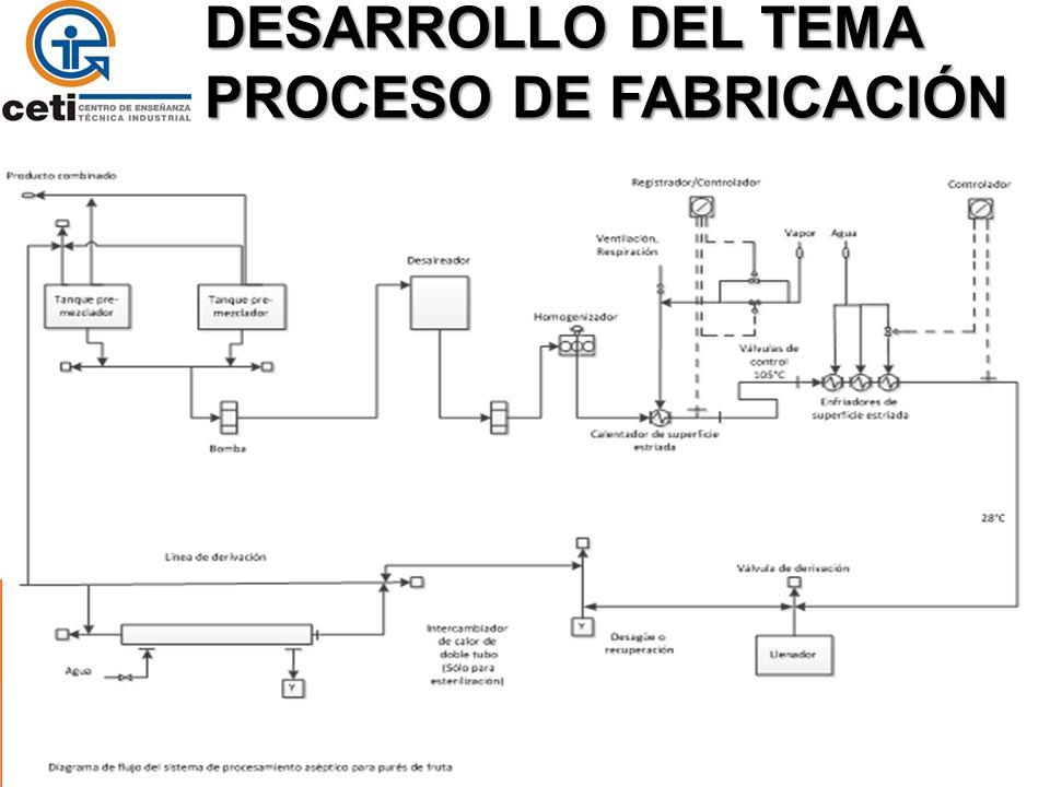 DESARROLLO DEL TEMA PROCESO DE FABRICACIÓN