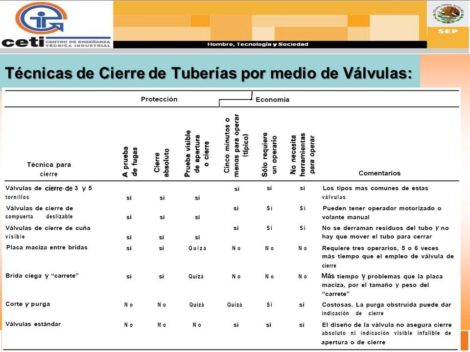 Técnicas de Cierre de Tuberías por medio de Válvulas: