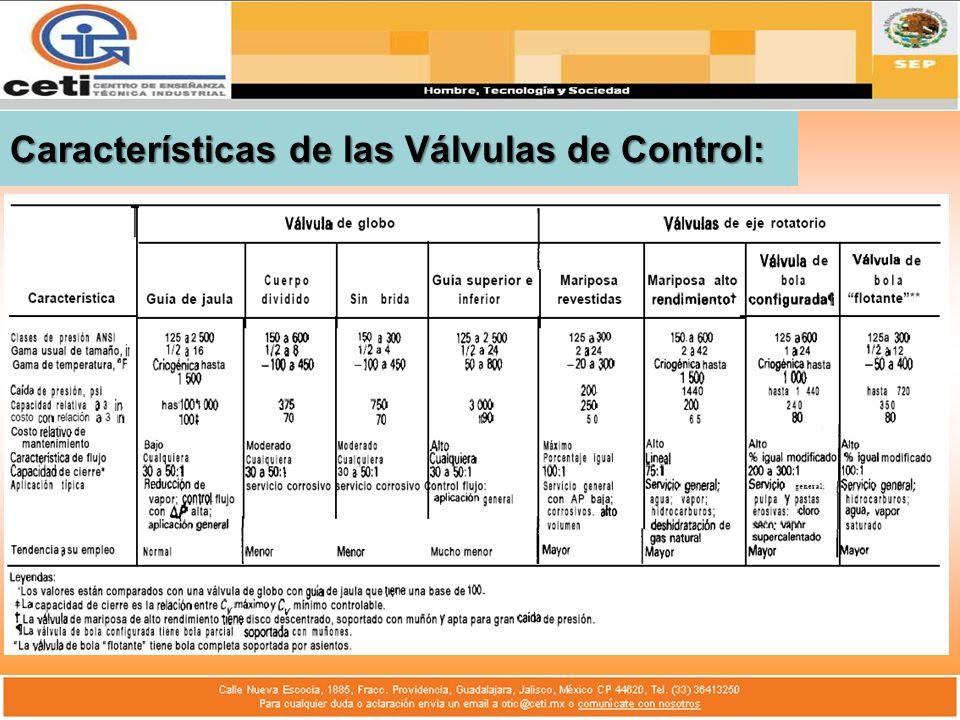 Características de las Válvulas de Control: